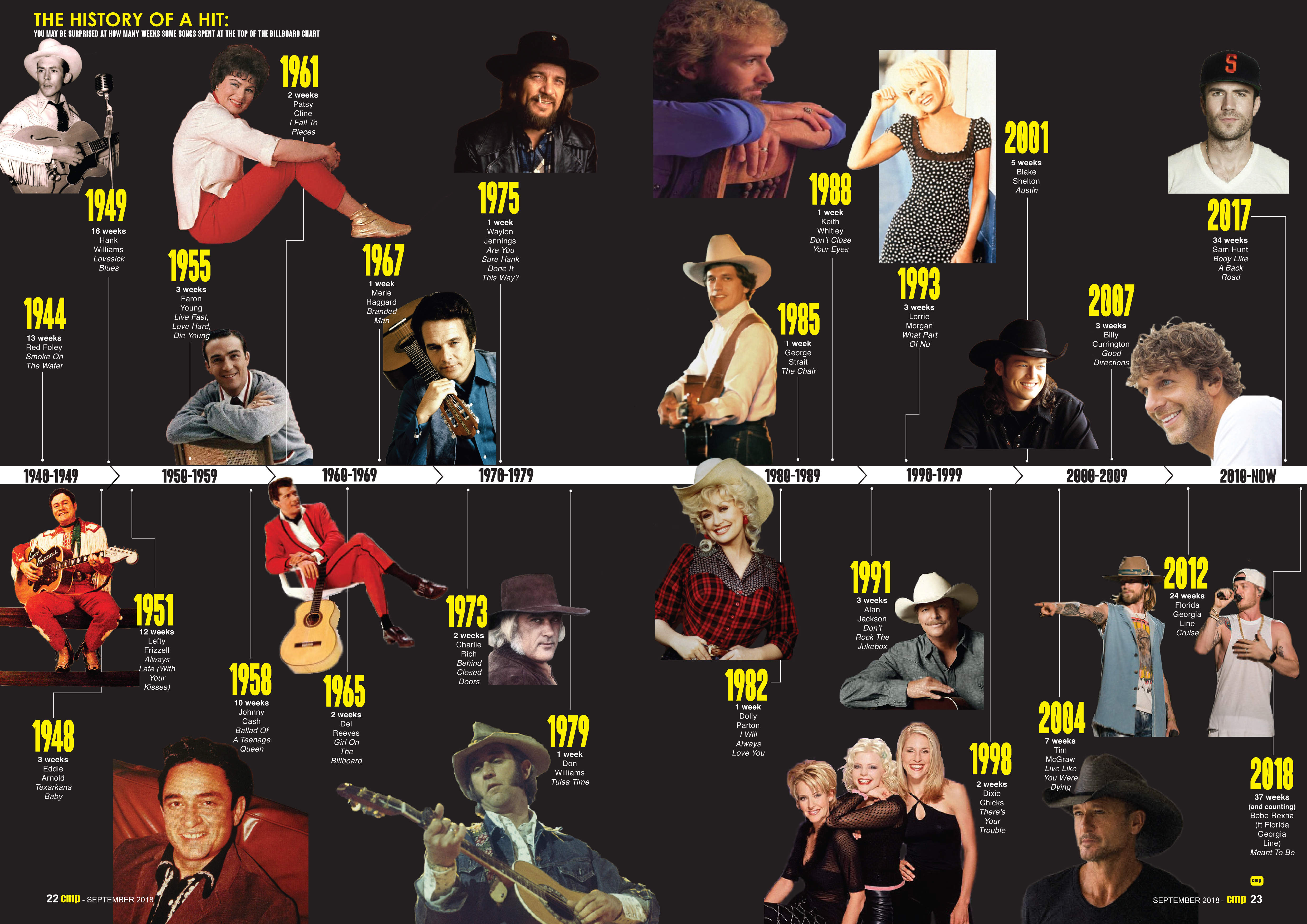Hot Country Song Chart Toppers - The History Of A Hit