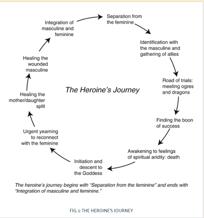 Maureen Murdoch and The Heroines Journey mappng