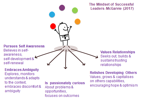 Mindset Model small v0.1.png