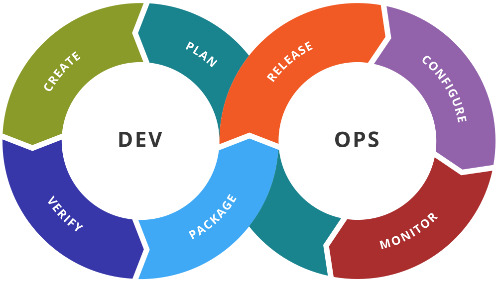 How to define DevOps and the reason behind its popularity?