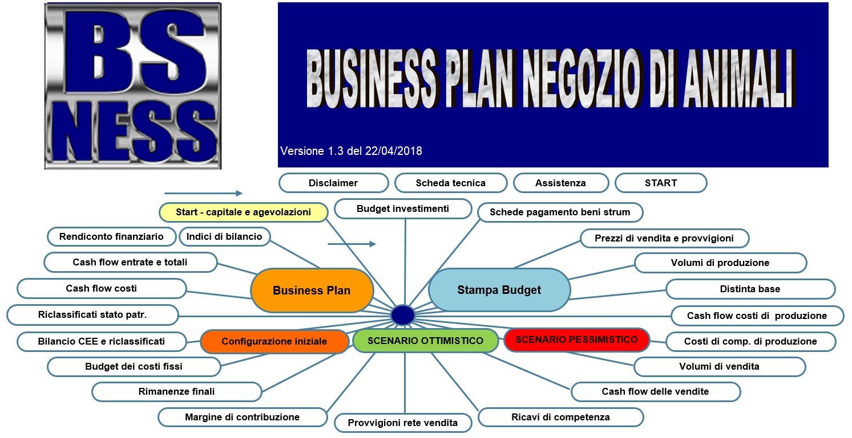 software business plan negozio di animali