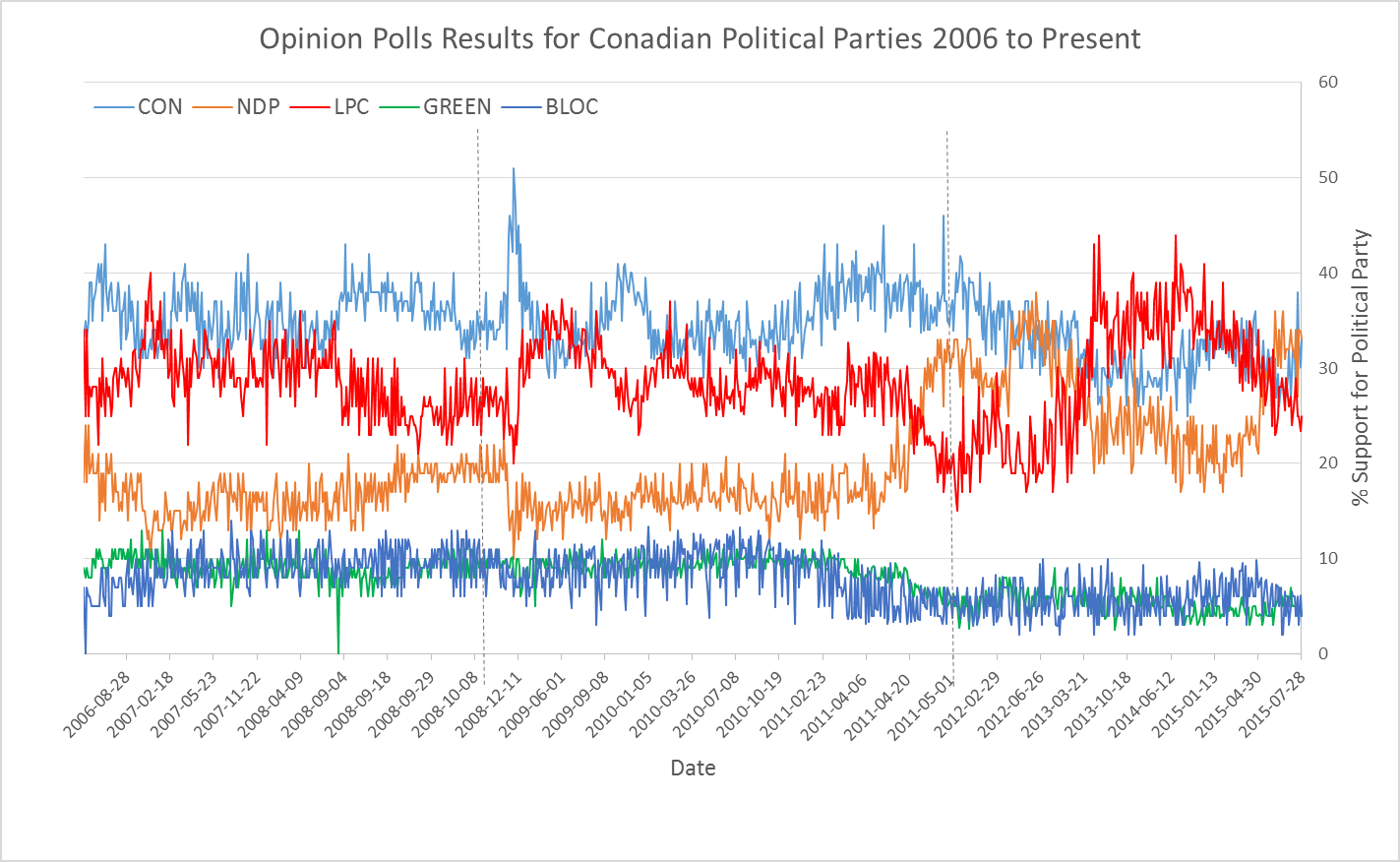 Patterns of Shifting Voter Support for Canadian Political Parties