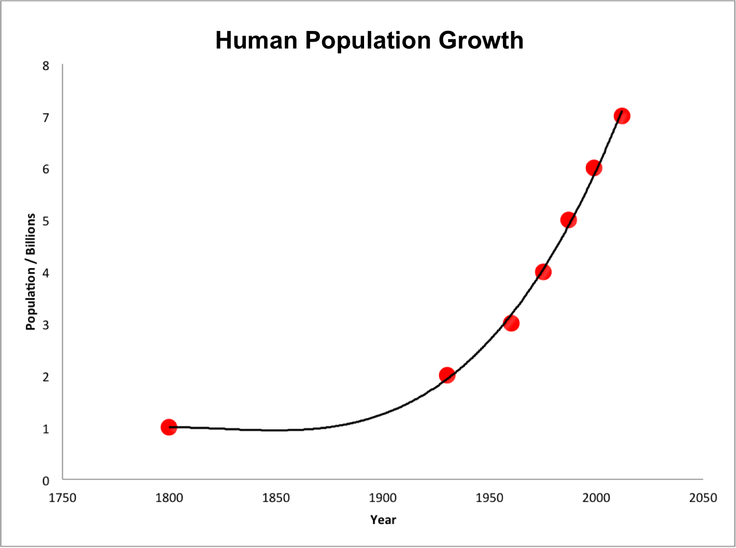 human_population_growth_from_1800_to_2000png