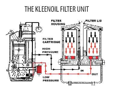 Engine bypass filtration for Aquaclear motor unit for power filter