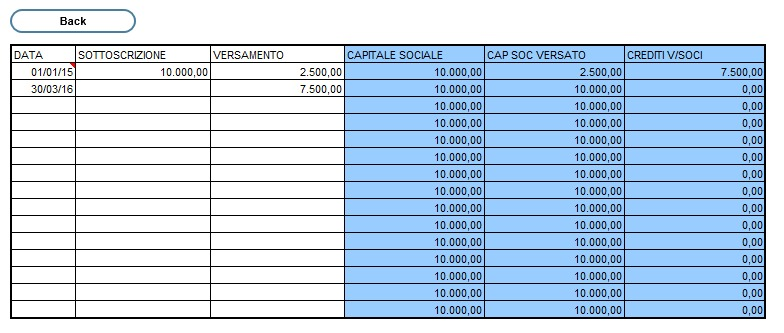 capitale_sociale_budget