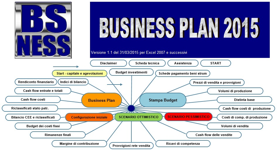 Come fare un Business Plan? La Guida completa di Danea