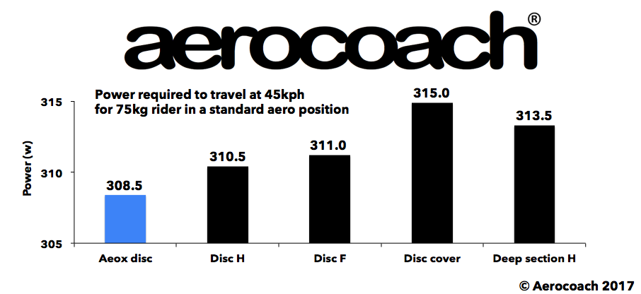 Speed of the Aerocoach AEOX disc against other market leaders in tubeless category
