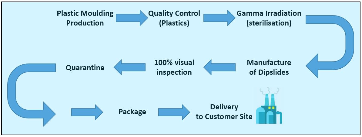 Pvc Production Process : Manufacturing process