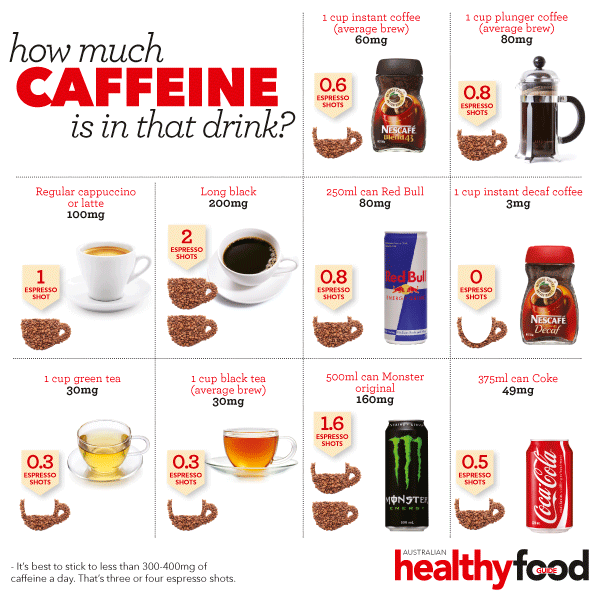 Amount Of Milligrams Of Caffeine In A Cup Of Coffee