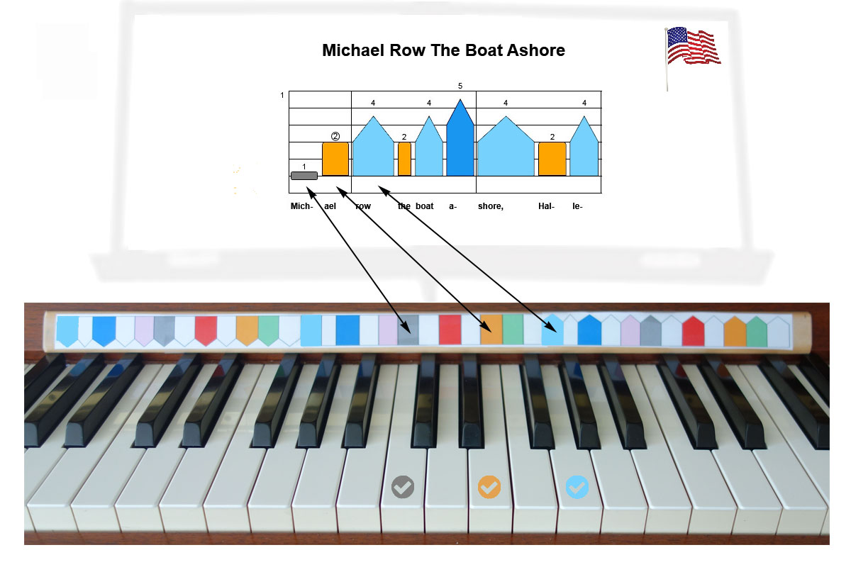 ColorSheetMusic explanation  which key to press on the keyboard