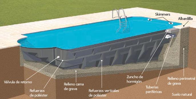 Presupuesto instalación piscina