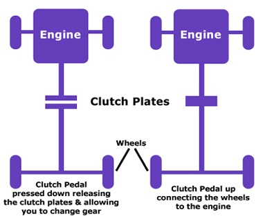 what is a clutch and how do i use it rh drivingcrawley co uk Manual Car Clutch Animation Manual Clutch Assembly