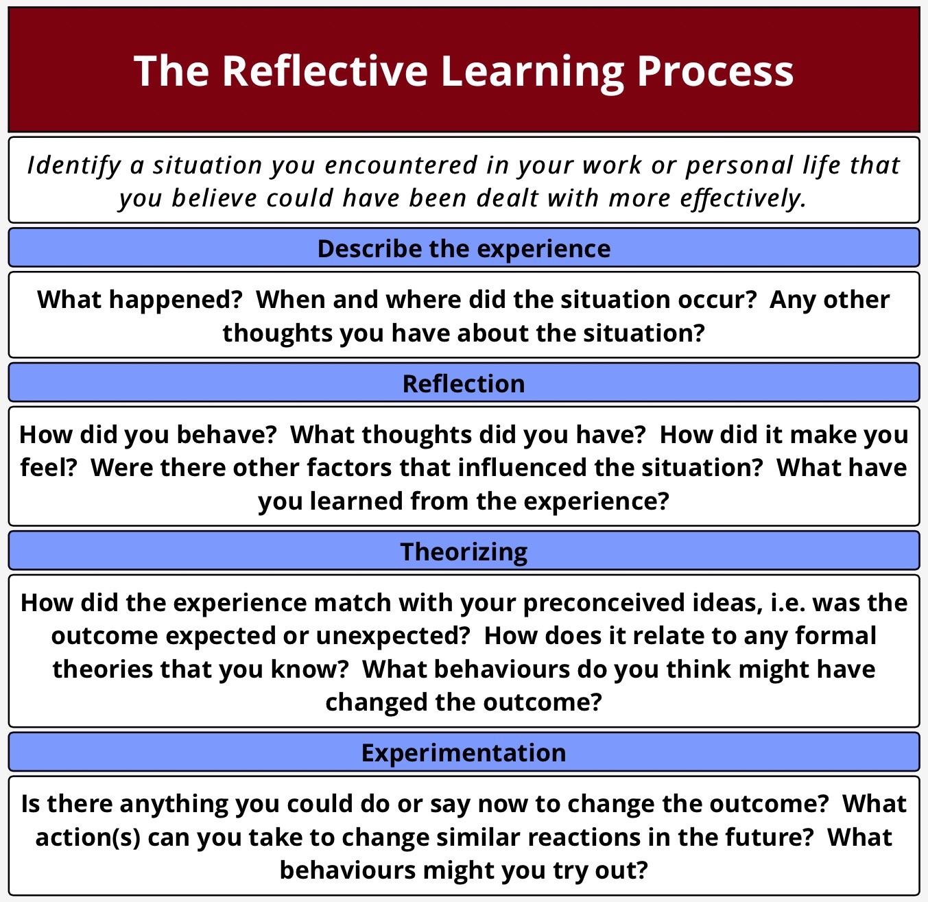 reflective thoughts as a learning process Becoming a more critical, autonomous, reflective learner  • identify the learning processes which enable  becoming a more critical, autonomous, reflective learner.