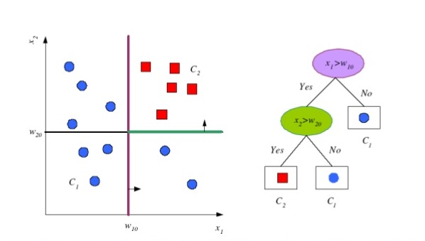 lecture-02-machine-learning-for-language-technology-decision-trees-and-nearest-neighbors-10-638jpg