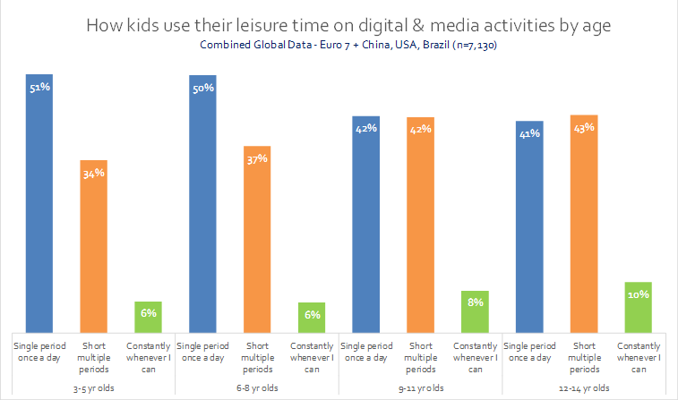 how kids use their leisure time on digital  media activities by agepng