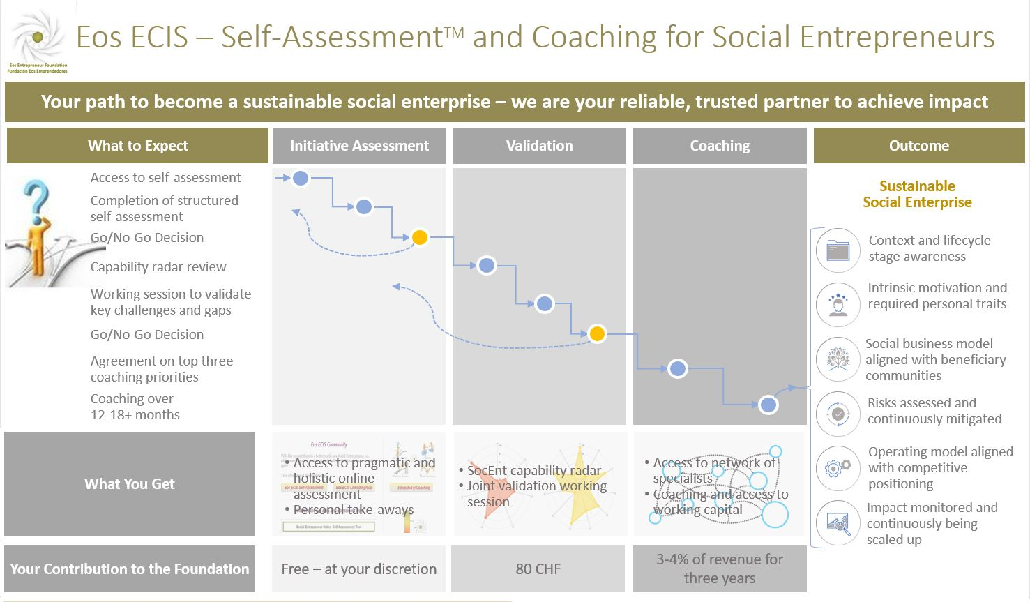 Eos ECIS - Self-Assessment and Coaching for Social Entrepreneurs