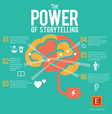 POWER-OF-STORYTELLING-2 REDUCEDjpg