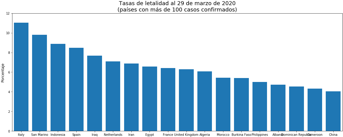 tasas_letalidad_29 de marzo de 2020png