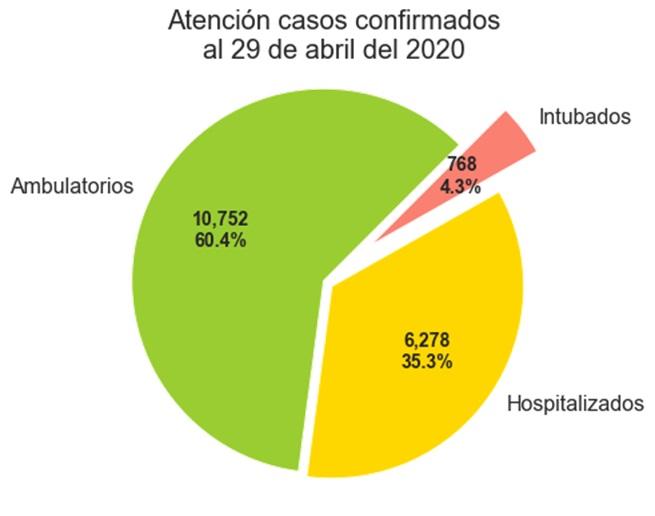 atencion_casos_29-abr-20jpg