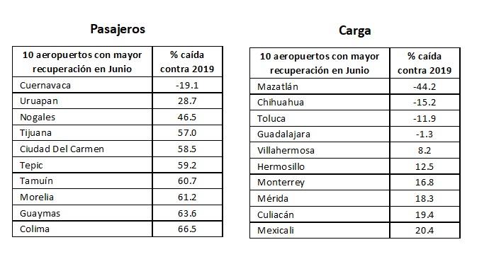 10_aeropuertos_recupjpg