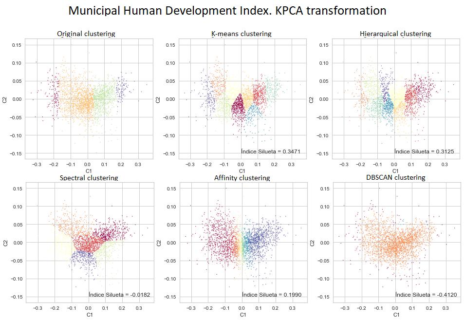 HDI_KPCA_clusteringpng