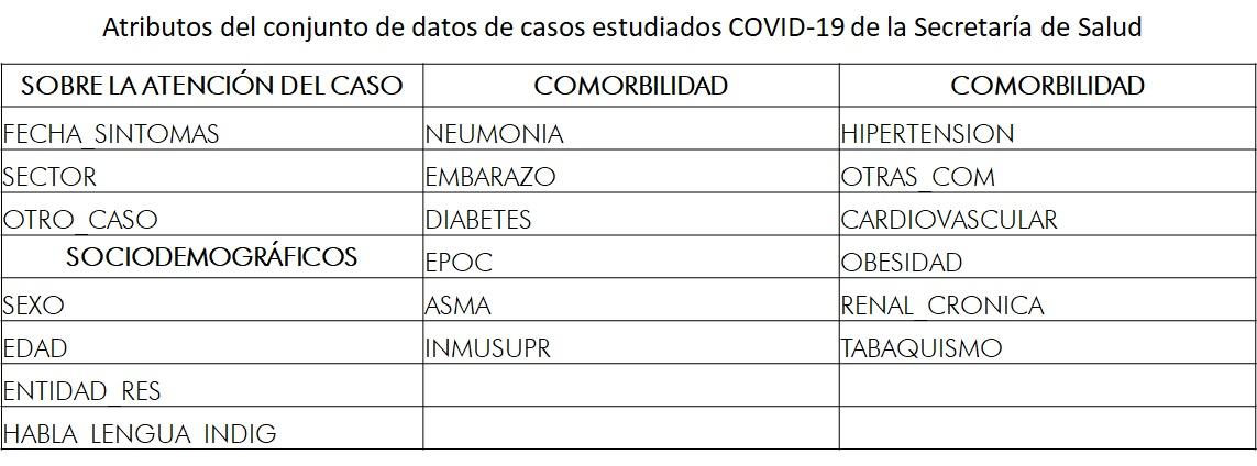 Atributos_clasificacion_COVID-19jpg
