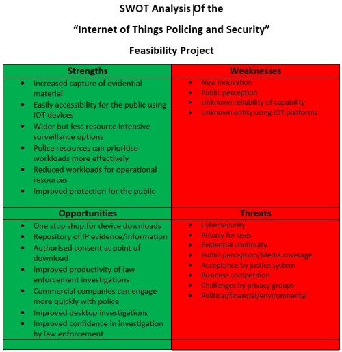 IOT SWOT Analysis