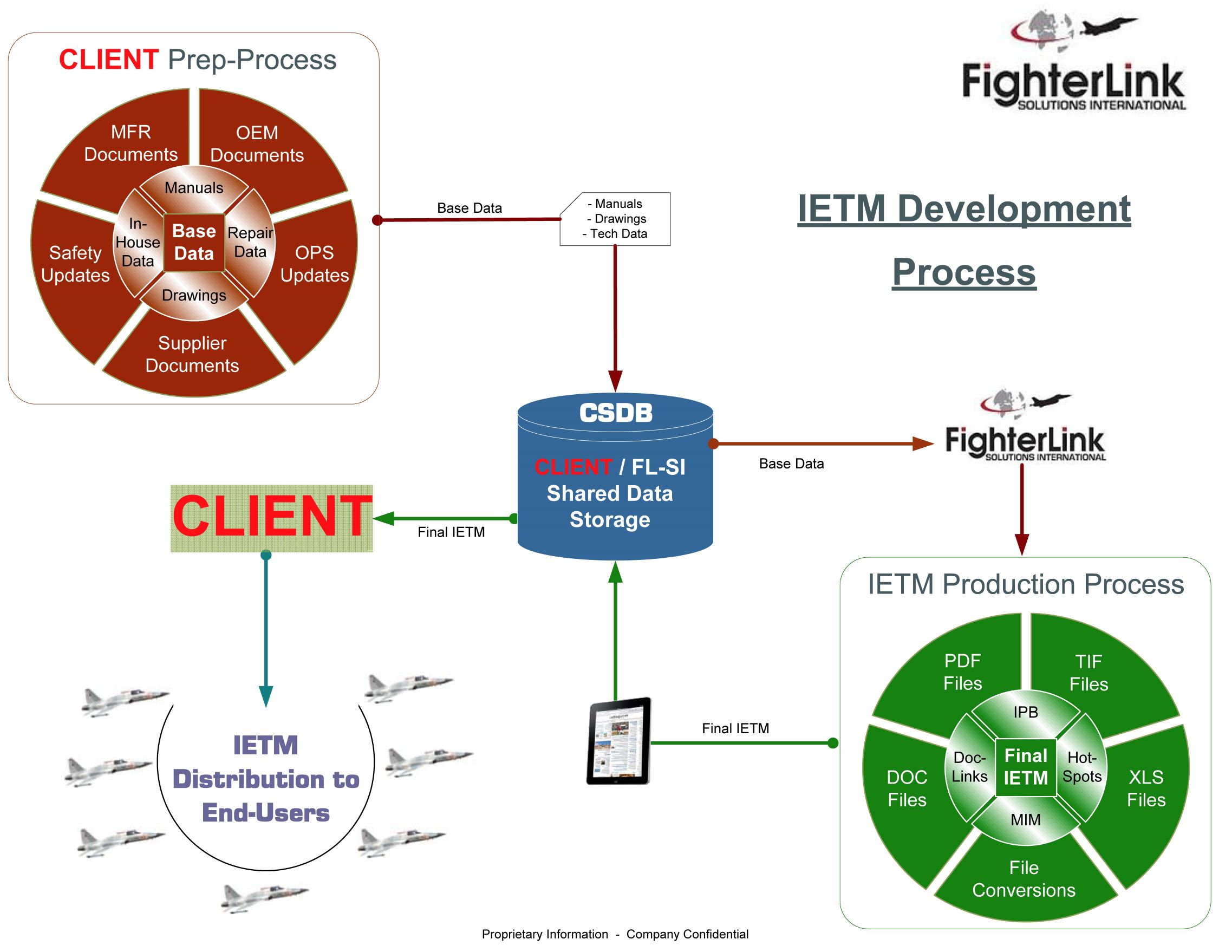 IETM Development Process 2jpg
