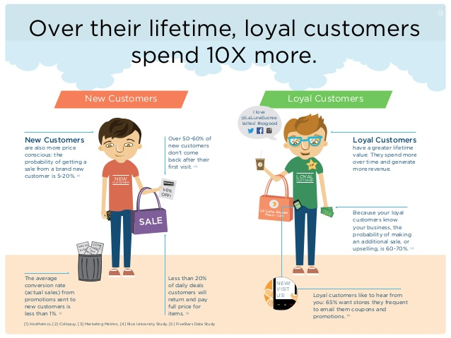 The-ultimate-guide-to-customer-loyalty-success-9-638jpg
