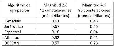 resultados_agrupamientojpg