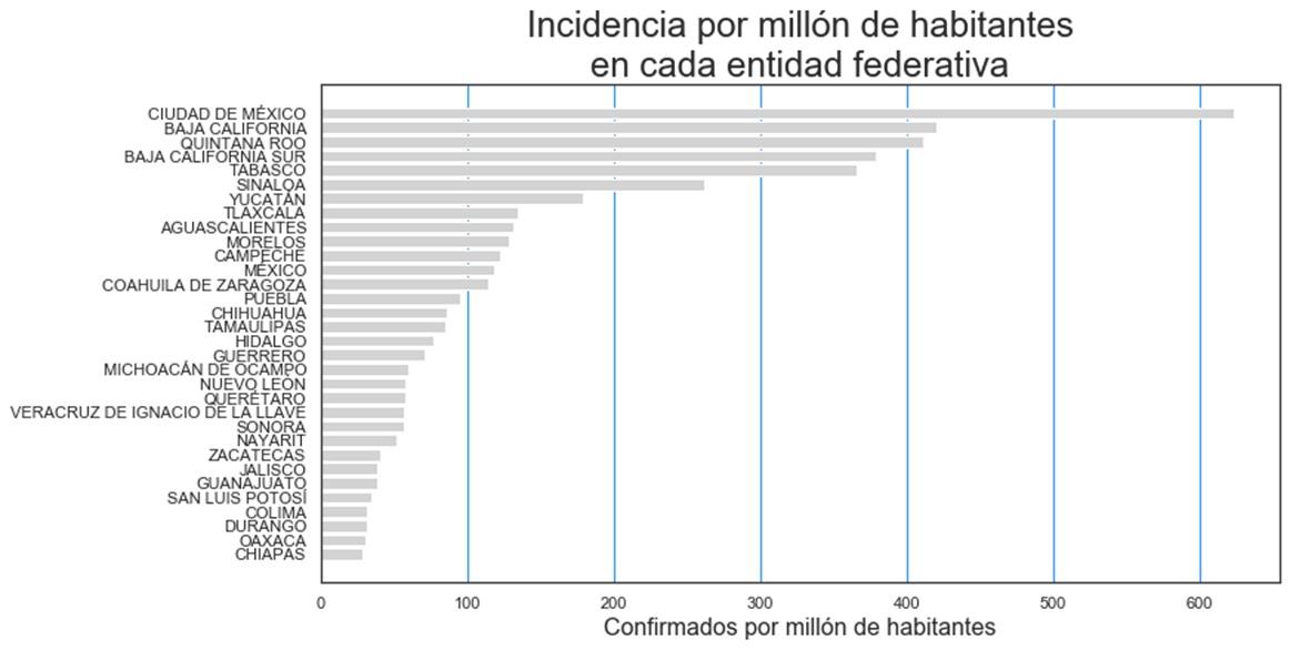 incidencia_estados_29-abr-20jpg