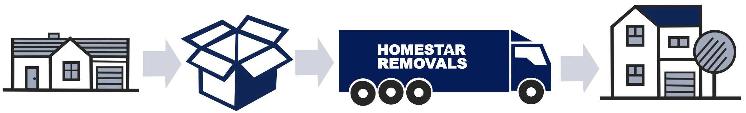 Homestar Removals of Uxbridge