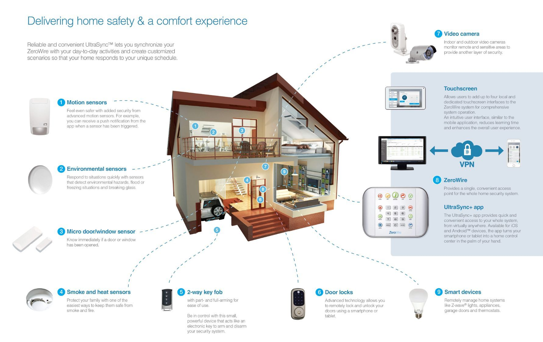 Smart Home Security where you can connect a range of wireless monitored detection zones