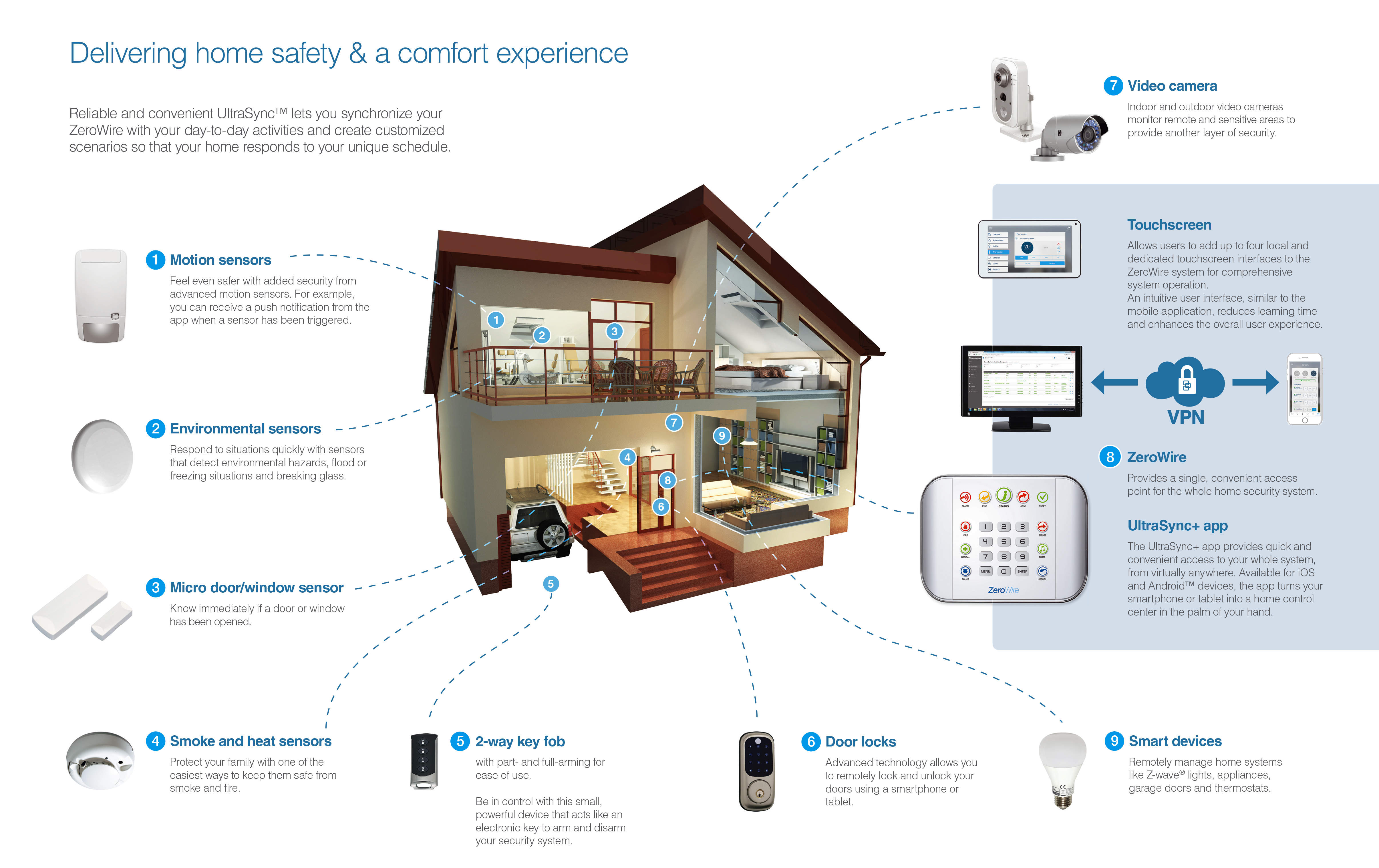 Smart Home Security with CCTV Watch and a wide choice of Alarm and Remote Control Monitoring of your Home or Business