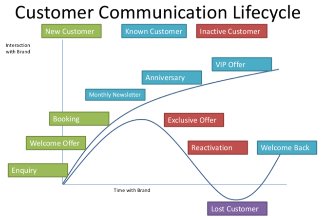 Customer Communication Lifecycle