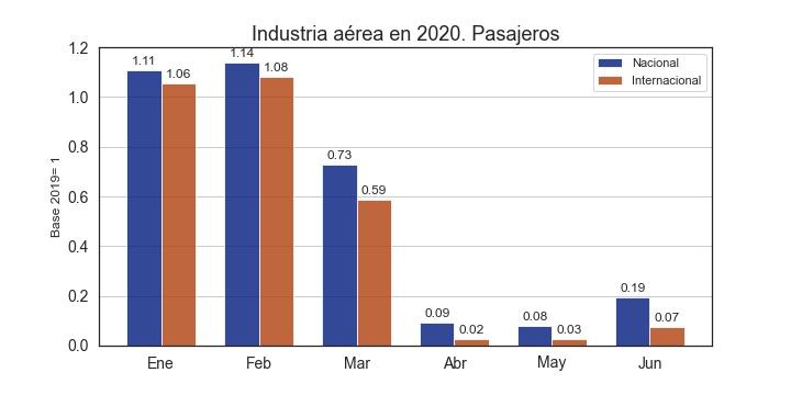 Aviacion_2020_Passengersjpg