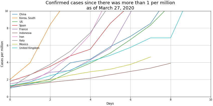 cases_per_million_10d_27-mar-20png