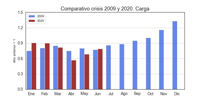 Comparativo_2009_2020Cargojpg