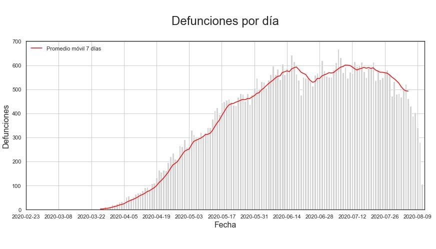 defunciones_20200811jpg