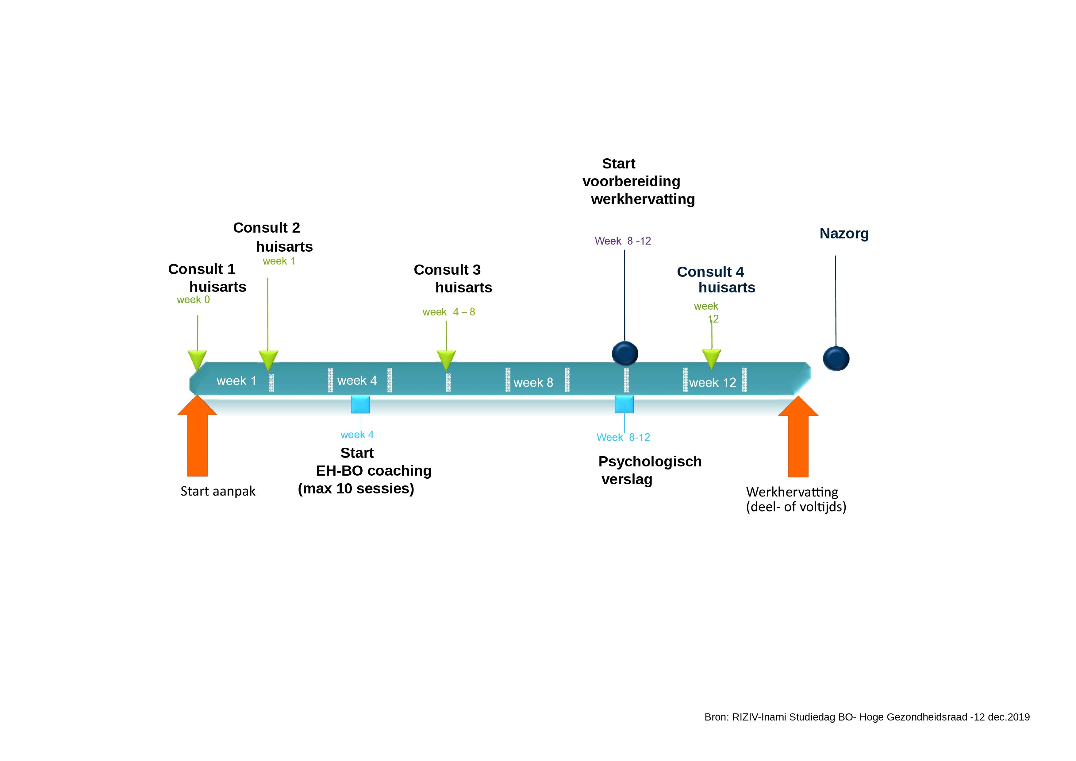 aanpak traject tijdslijnpng