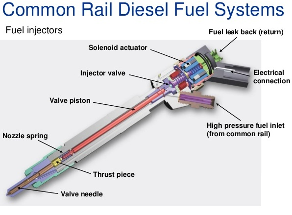 common-rail-diesel-fuel-systems-43-638_1jpg