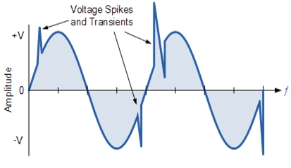 voltage-spike-effect-on-system-voltagejpg