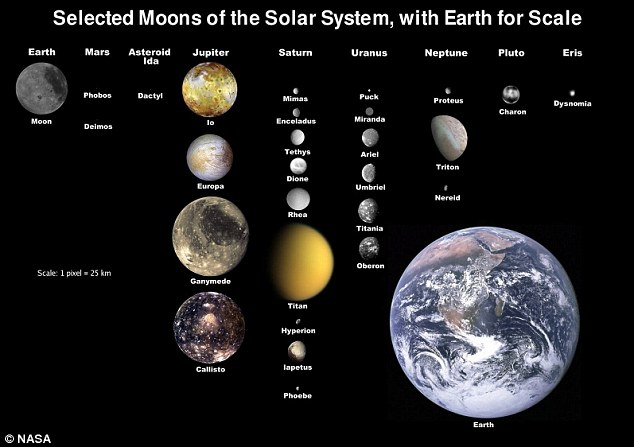 Our Solay System's Moons