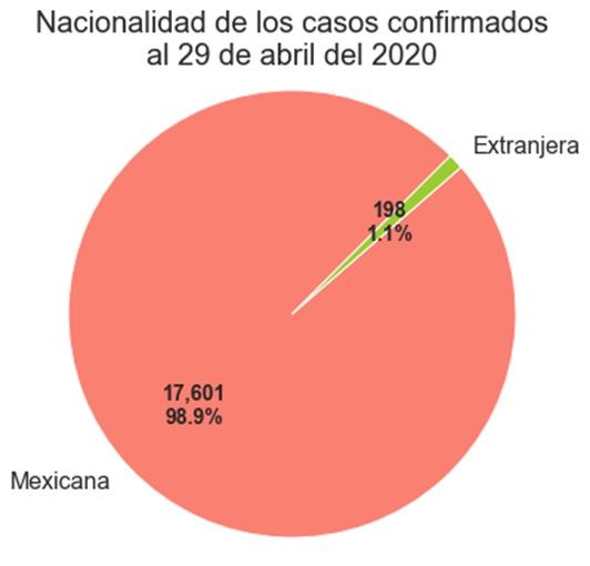 casos_nacionalidadjpg