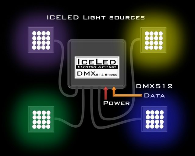 ICELED DMX512 Bridge