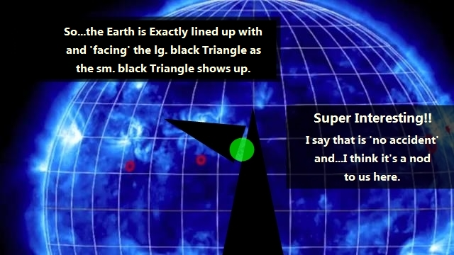 The Earth is Aligned with the Center of the two blk. Triangles