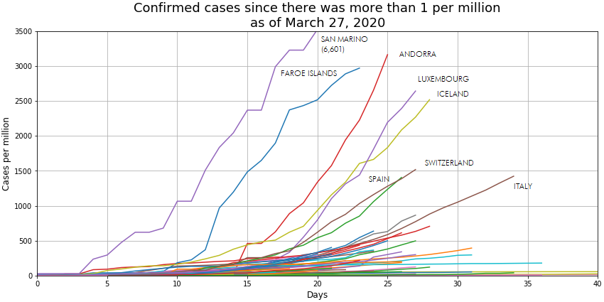 cases_per_million_27-mar-20png