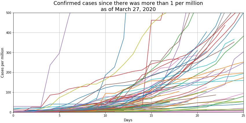 cases_per_million_25d_27-mar-20png