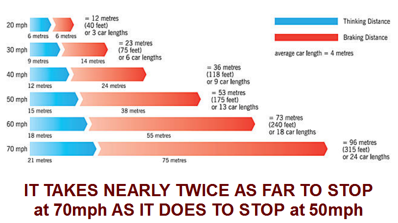 How to calculate stopping distances!